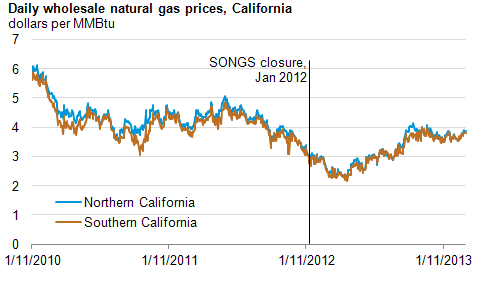 Graph of daily wholesale natural gas prices in California, as explained in the article text