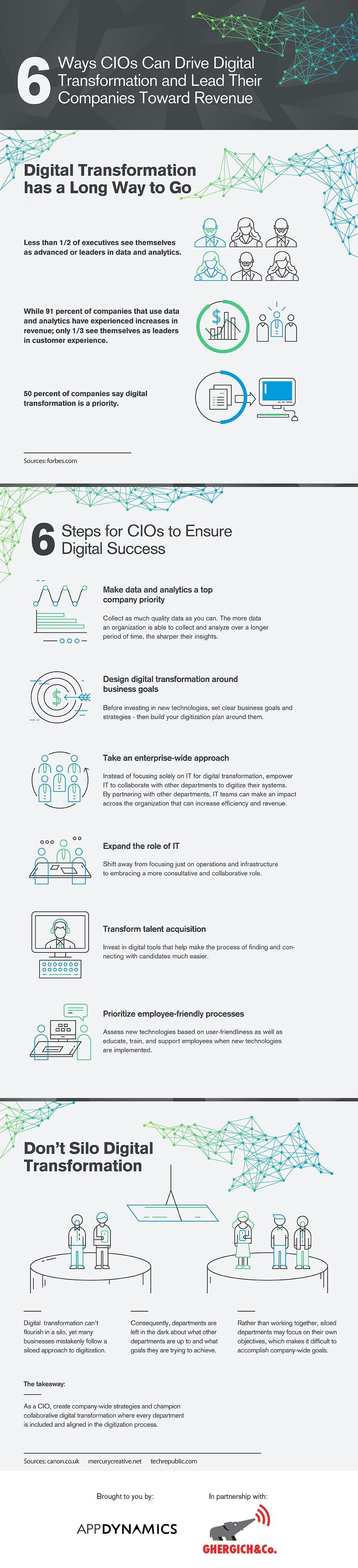 6 Ways CIOs Can Drive Digital Transformation and Lead Their Companies Toward Revenue
