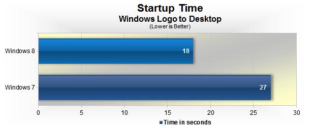 Test_Comparativo de boot feito entre os dois sistemas (Foto: Reprodução/TechSpot)