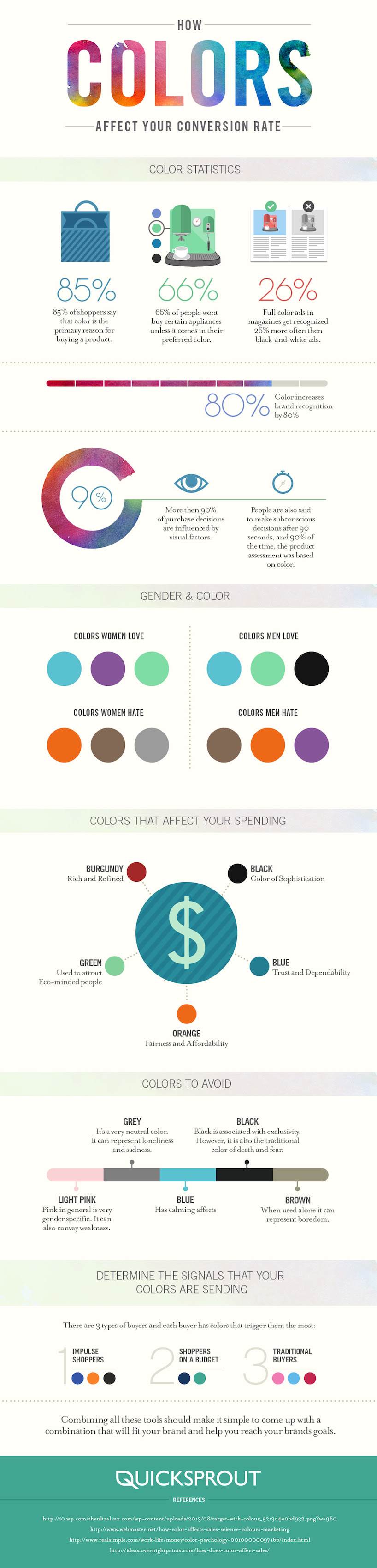 How Colors Affect Your Conversion Rate #Infographic #GraphicDesign