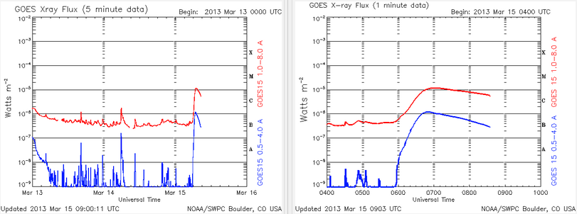 X-ray flux - March 15, 2013 - M1.2 solar flare