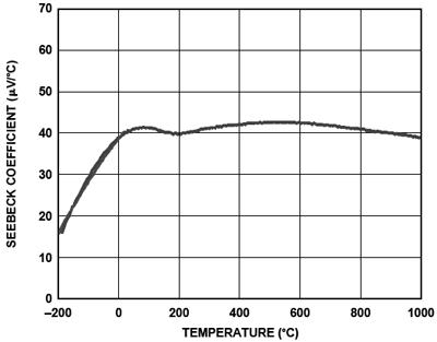 Seebeck coefficient vs temperature