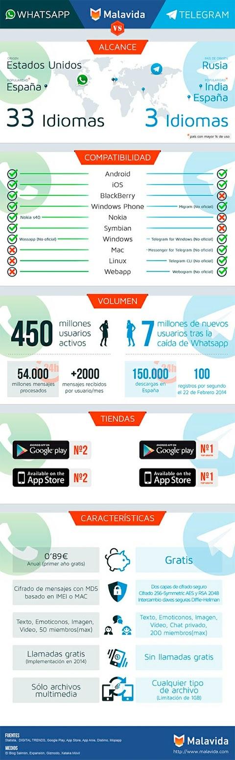 Whatsapp VS Telegram (Infografía)