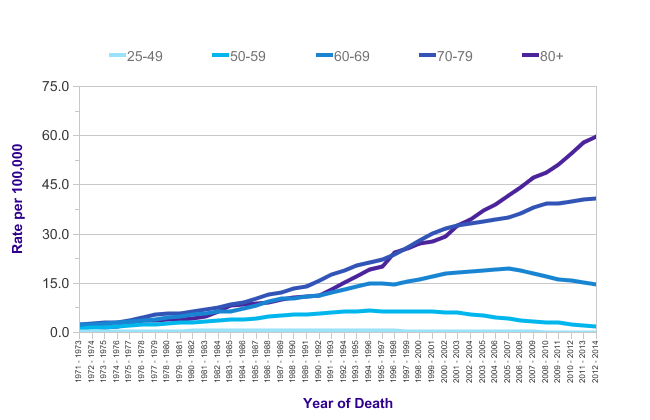 Mesothelioma mortality statistics  Cancer Research UK