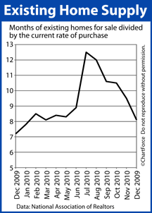 Existing Home Supply 2009-2010