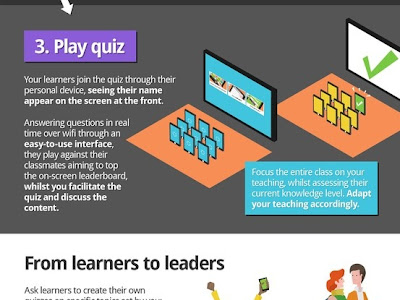 Here Is How to Create Digital Quizzes and Surveys Using Kahoot