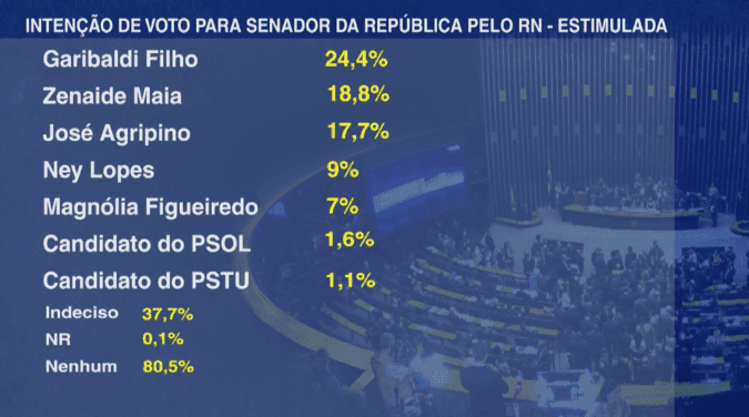 Pesquisa Band/Opine: Garibaldi Filho tem 24,4% e Zenaide Maia 18,8%
