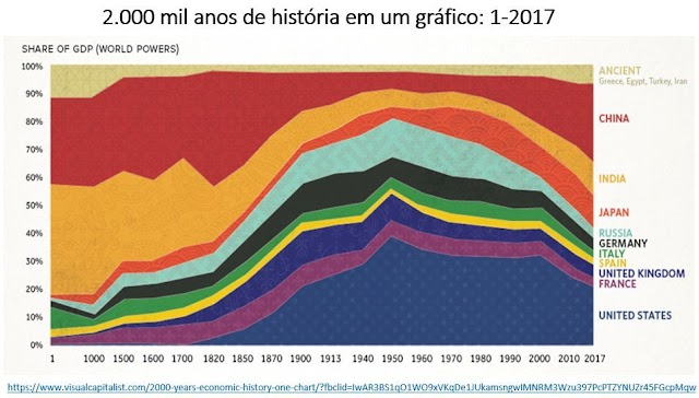 Dois mil anos de história econômica em um gráfico