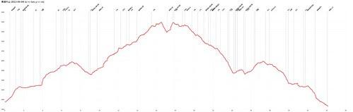 南湖大山-2013-04-04-AltitudeChart