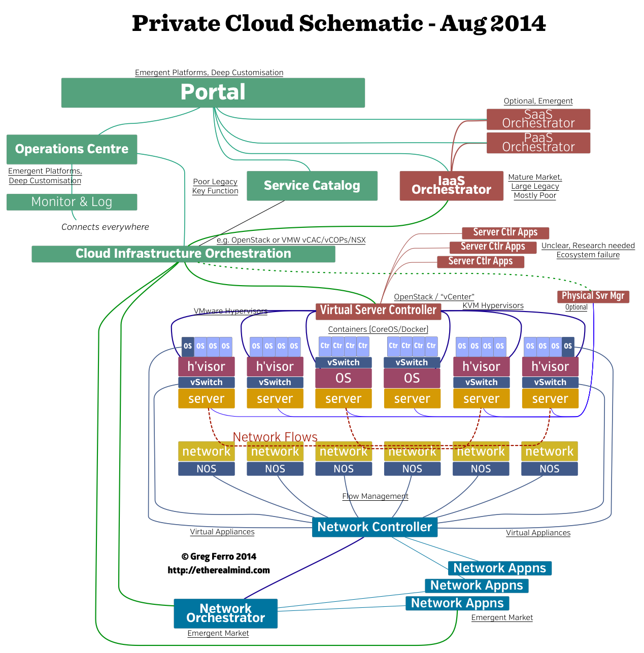 My Private Cloud Block Architecture Diagram - EtherealMind