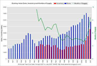 Existing Home Sales, Inventory, Months of Supply