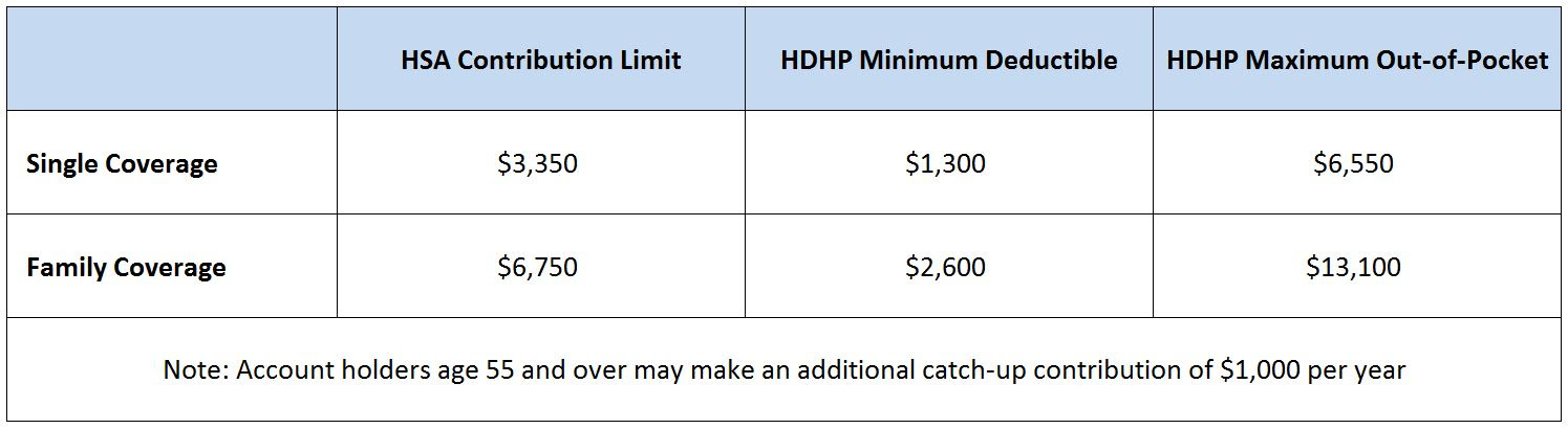 2016 HSA Contribution and Out of Pocket Limits - JME ...