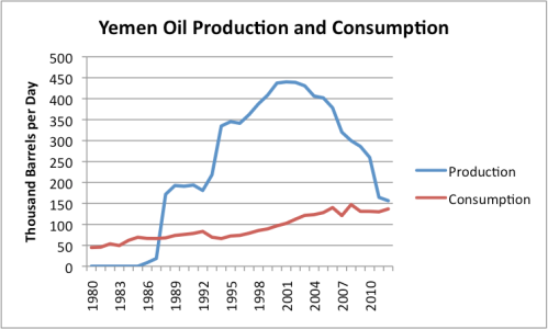 Figure 8. Yemen oil production and consumption, based on US Energy Information Administration data.