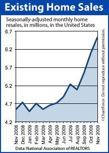 Existing Home Sales Nov 2008-Nov 2009
