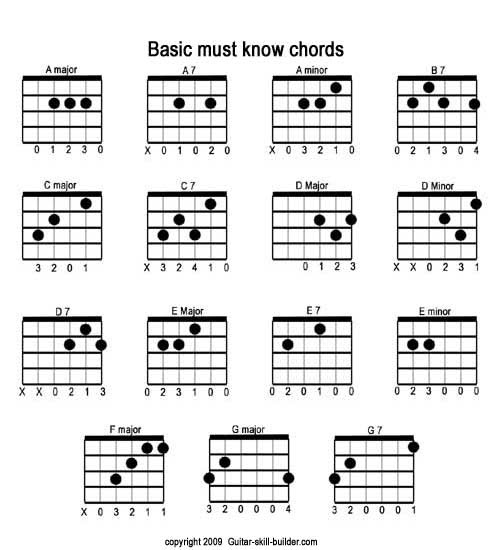 guitar chords chart for beginners 2015Confession
