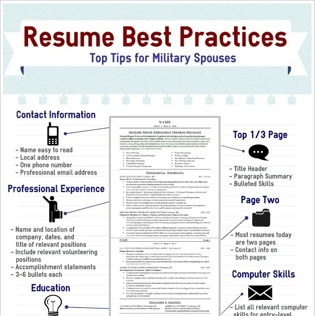 resume format best practices resume template