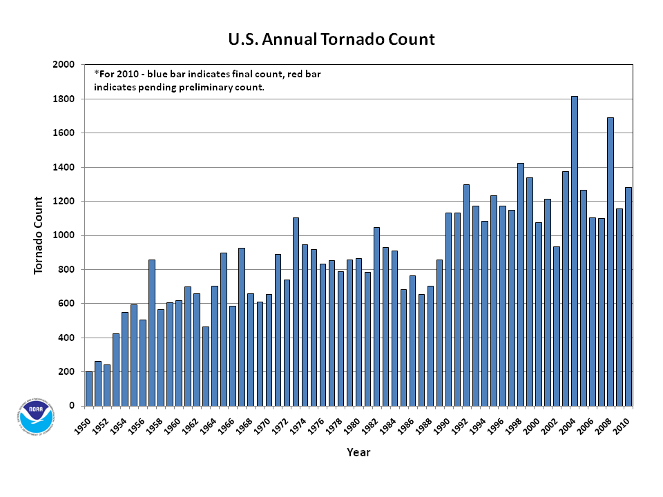 http://www1.ncdc.noaa.gov/pub/data/cmb/images/tornado/2010/annual/2010annual_torncount.png