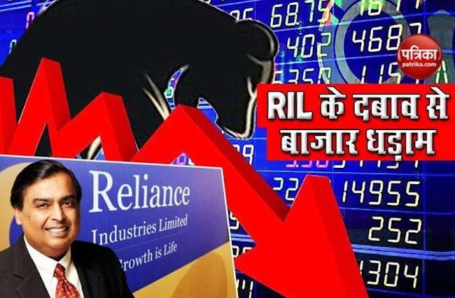 रिलायंस के 4 फीसदी तक शेयर टूटे, सेंसेक्स में 540 अंकों की गिरावट, निफ्टी 163 फिसला