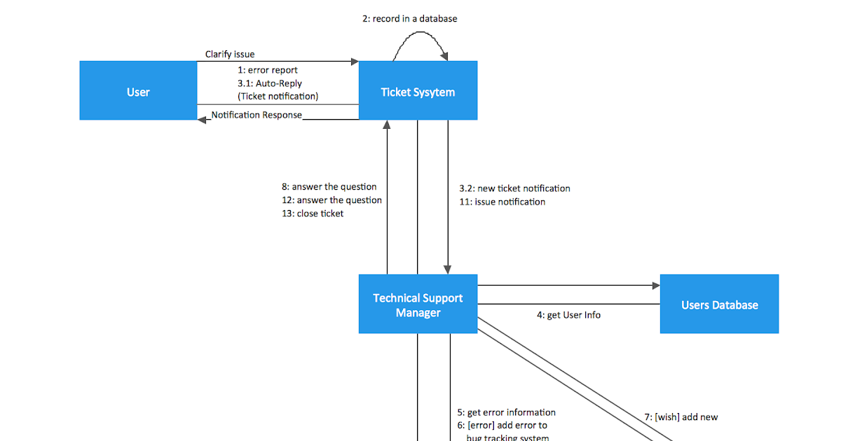 Uml Diagrams For Credit Card Processing System