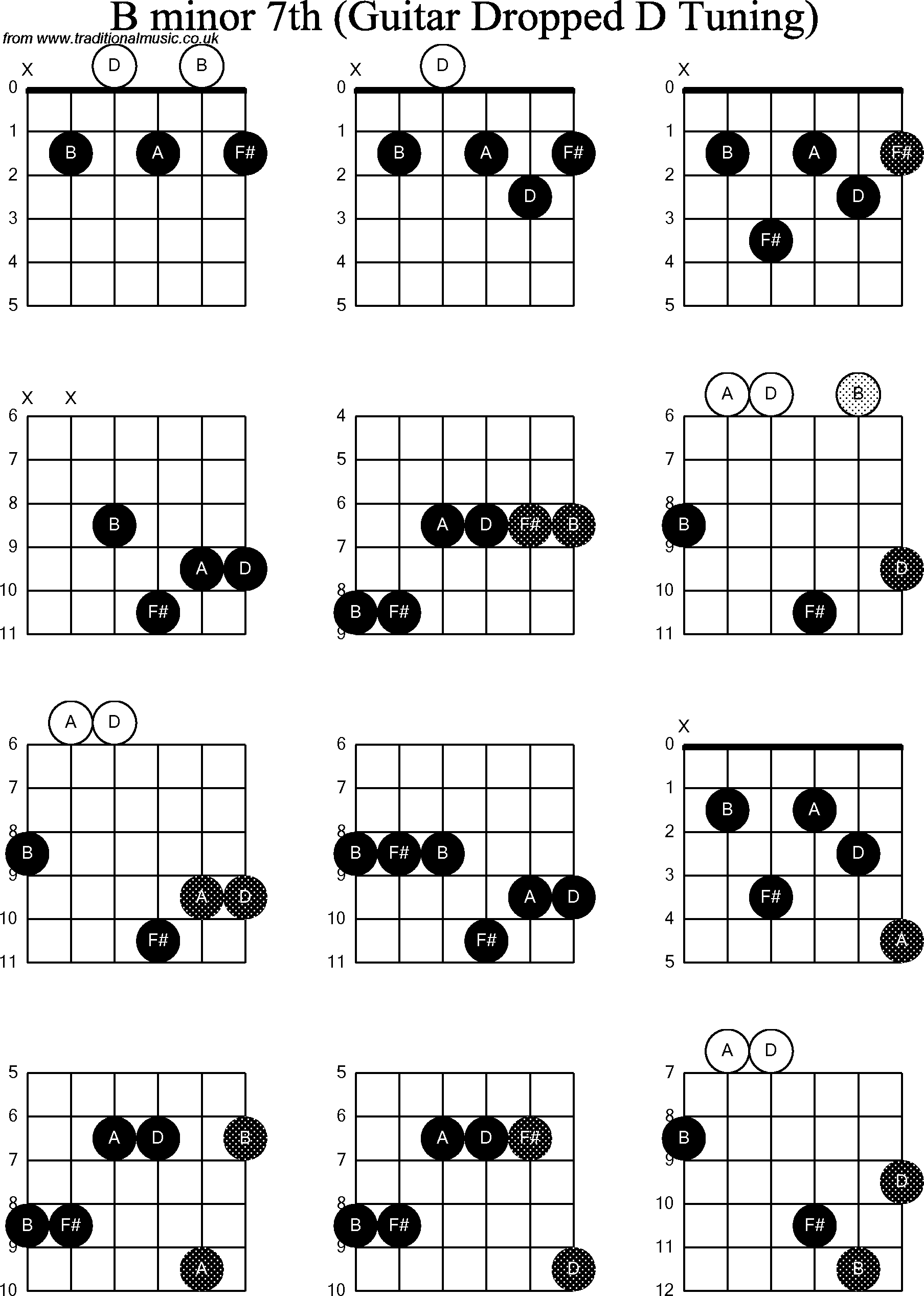 Easy B Minor Guitar Chord Image Collections Basic Guitar Chords