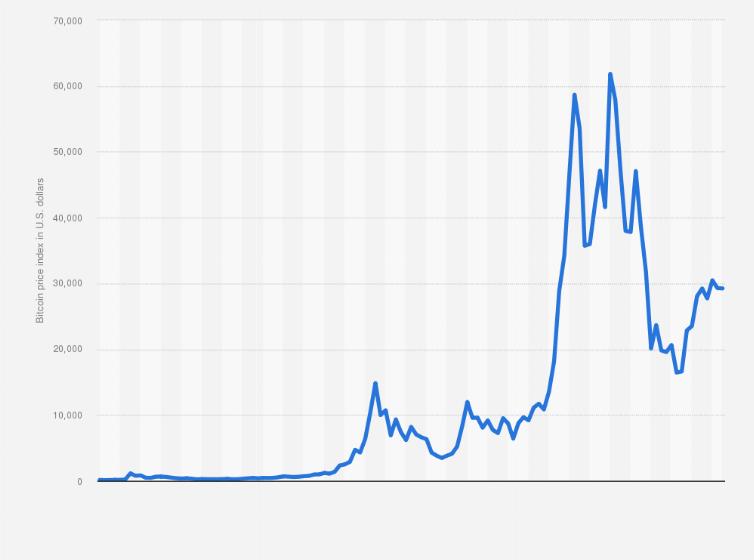 Bitcoin Price History Chart 2021 / Ethereum 2021 Eth Rises ...
