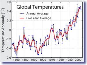 global warming statistics 300x224 Hurricane Sandy Destroys Republican Ideology