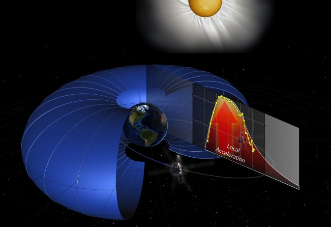Particle acceleration comes from the Van Allen radiation belts.