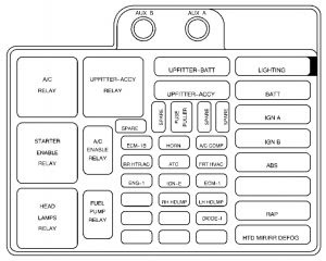 95 Astro Fuse Box Wiring Diagram High Perfom High Perfom Maceratadoc It