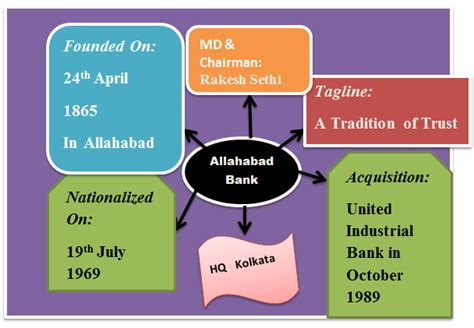 allahabad bank remember key points  mind map