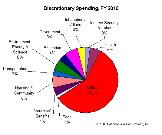 http://nationalpriorities.org/media/uploads/charts/discretionary_spending_fy2010.png
