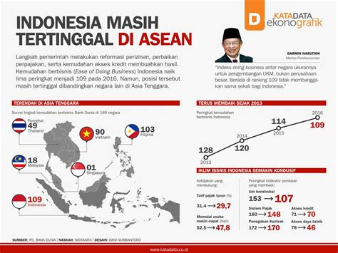 indonesia  tertinggal  asean katadata news