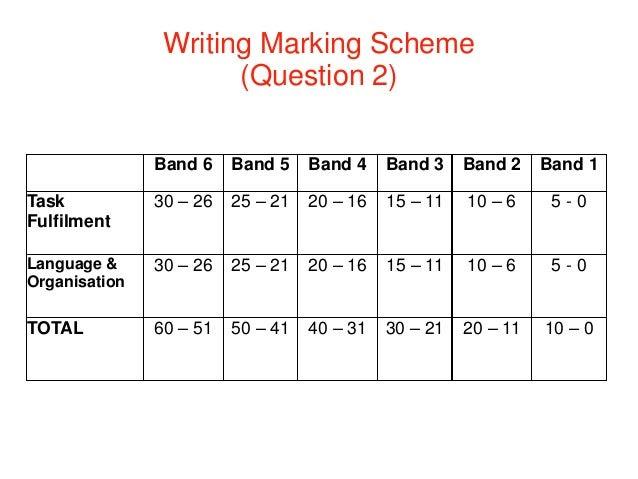 contoh essay untuk muet Mpm melaksanakan ujian muet 3 kali setahun tujuannya adalah untuk memberi peluang dan ruang kepada pelajar untuk memilih masa yang sesuai dan bersedia sepenuhnya untuk menduduki ujian muet.