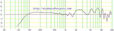 Jordan JX92S Measured Frequency Response
