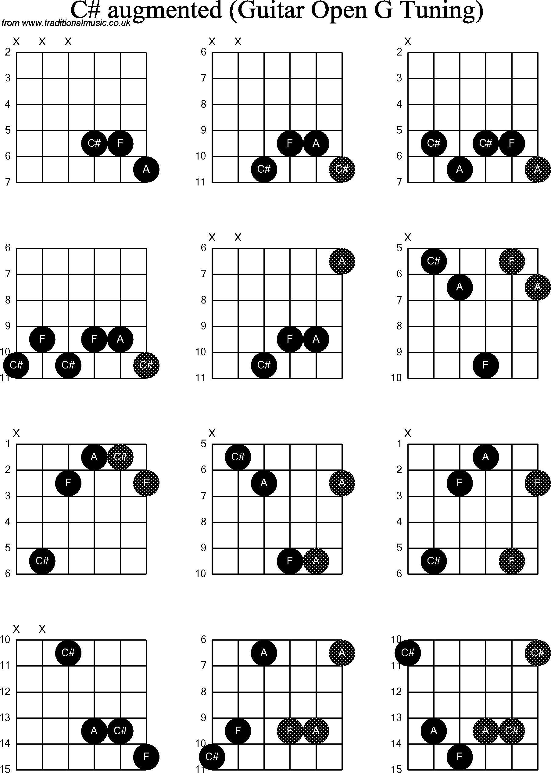 Chord diagrams for: Dobro C# Augmented
