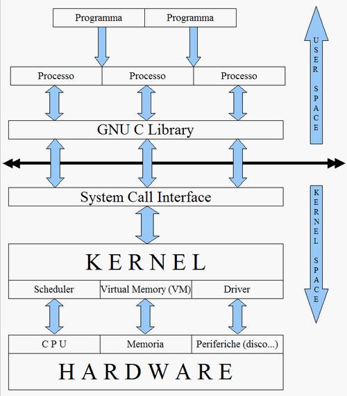 Giornale di sistema linux architettura di base for Giornale architettura