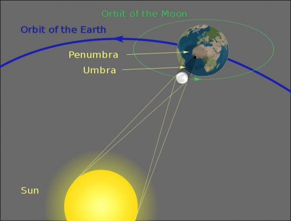 During a solar eclipse, the orbiting Moon passes between the Sun and Earth completely blocking the Sun from view as shown here. In Thursday's partial eclipse, the moon will pass a little north of a line connecting the three orbs, leaving a piece of the sun uncovered for a partial eclipse. Credit: Wikipedia