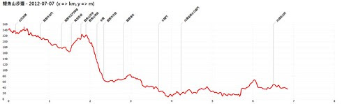 鯉魚山步道-Altitude-Chart