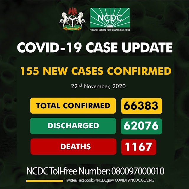155 New COVID-19 Cases 192 Discharged And 1 Death