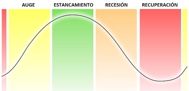 Por que há ciclos econômicos?