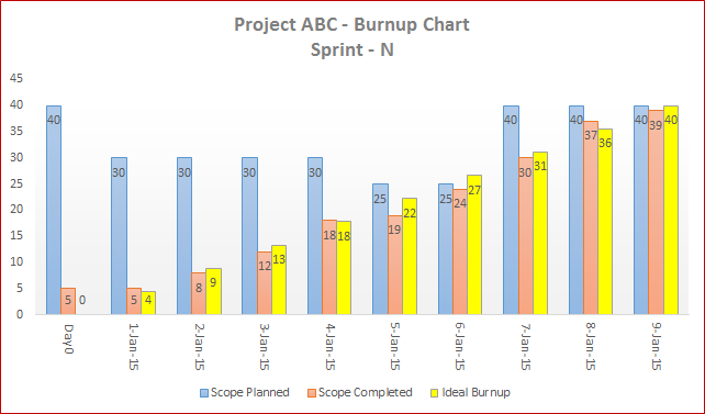 Agile Burn Up Chart Excel Template