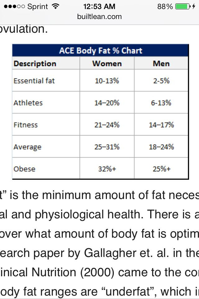 body fat percentage dublin