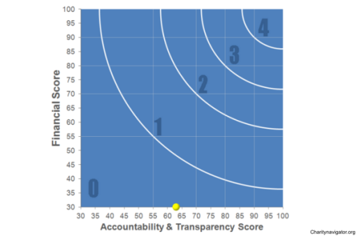 Charity Navigator has given the NVVF a zero-star rating.