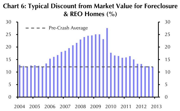 Foreclosure discount chart