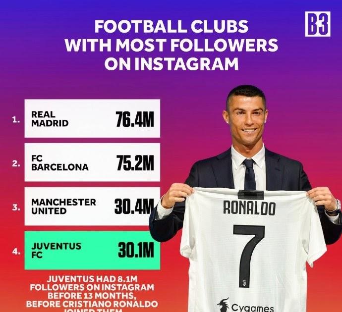 Juventus Instagram Followers Before And After Ronaldo Serra Presidente