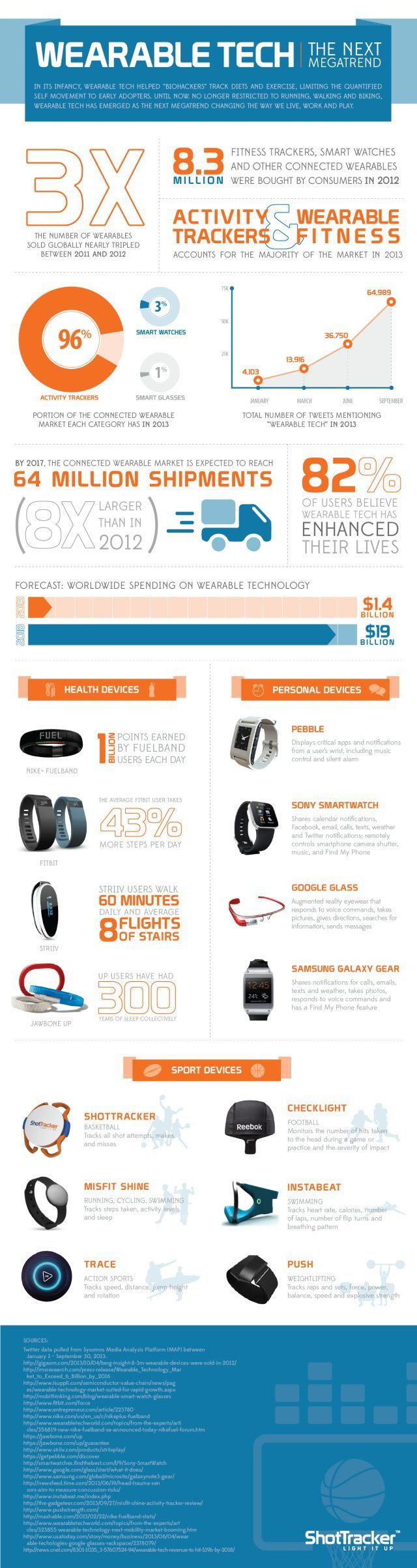 Wearable Tech the Next Megatrend
