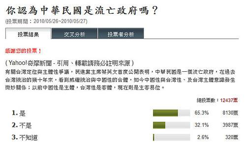 65% Yahoo! 奇摩用戶認為中華民國是流亡政府