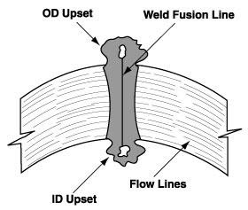 Examining Electric Resistance Weld Nuggets In Tube And Pipe