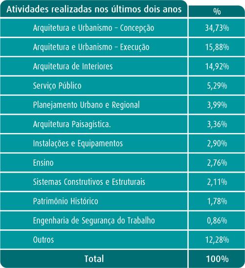 Tabela de Atuação Profissional