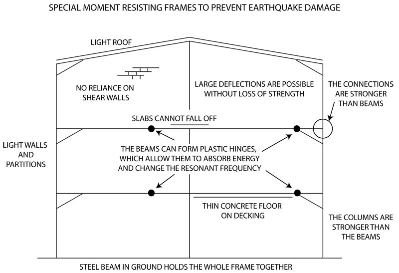 large_diagram_earthquakes