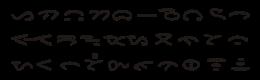 Huruf-huruf dalam Surat Batak. Variasi dalam aksara Karo, Toba, Dairi, Simalungun, dan Mandailing dicampur.